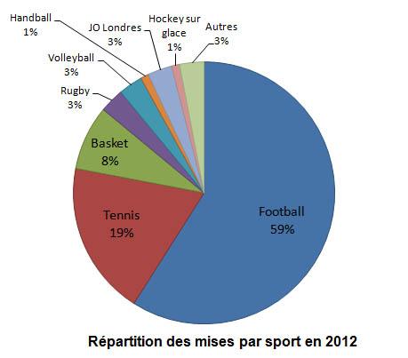Les Informateur Pour Les Paris Sportif